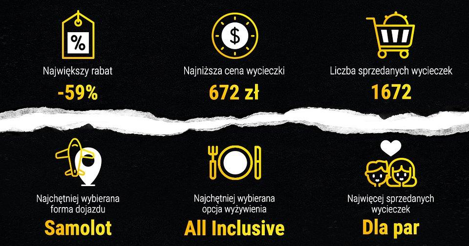 Black Weekend na Wakacje.pl w latach 2017–2019