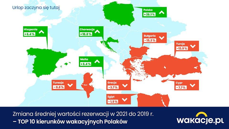 Zmiana_sredniej_wartosci_rezerwacji_TOP10_kierunkow_Wakacjepl.jpg