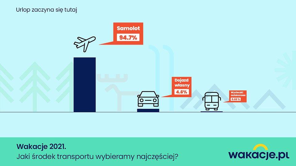 Jaki_srodek_transportu_wybieramy_najczesciej_Wakacjepl.jpg