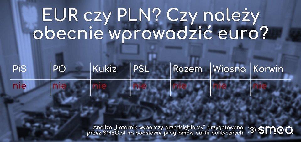 EUR czy PLN? Czy należy obecnie wprowadzić euro? / Foto: SMEO.pl