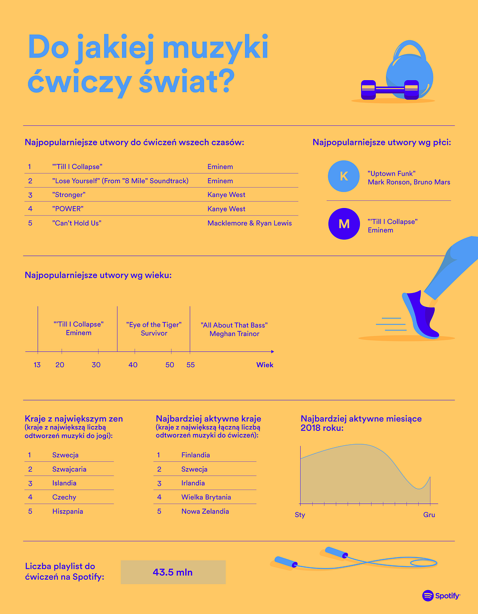Spotify_PL_Workout Infographic.png
