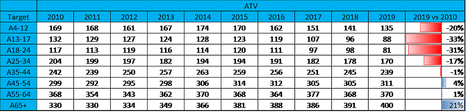 Tabela 1: ATV w różnych kohortach wiekowych, (żródło: Nielsen Audience Measurement)