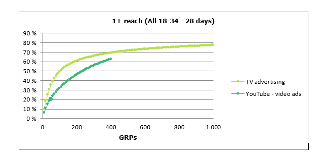 Wykres 2: Dentsu M1 Planner, Zasięg 1+ w grupie all 18-34 dla TV oraz YT
