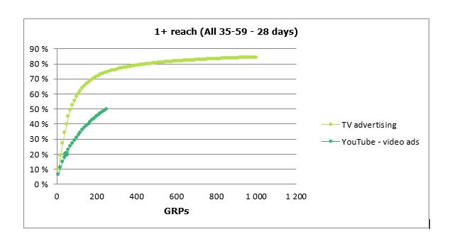 Wykres 3: Dentsu M1 Planner, Zasięg 1+ w grupie all 35-59 dla TV oraz YT