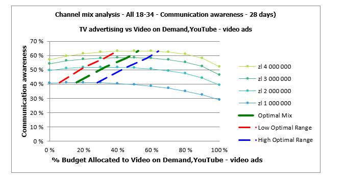 Wykres 4: Dentsu M1 Planner, Optymalizacja mixu TV-Youtube w grupie all 18-34