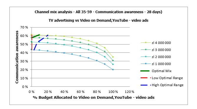 Wykres 5: Dentsu M1 Planner, Optymalizacja mixu TV-Youtube w grupie all 35-59