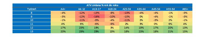 Tabela 3: Zmiana ATV w różnych kohortach wiekowych od momentu zamknięcia szkół, (żródło: Nielsen Audience Measurement)