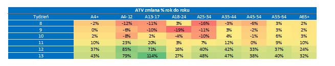 Tabela 4: Zmiana ATV w różnych kohortach wiekowych od momentu zamknięcia szkół w paśmie DT (10:00-15:00), (żródło: Nielsen Audience Measurement)