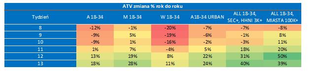Tabela 5: Zmiana ATV w różnych kohortach wiekowych od momentu zamknięcia szkół w podgrupach grupy All 18-34, (żródło: Nielsen Audience Measurement)
