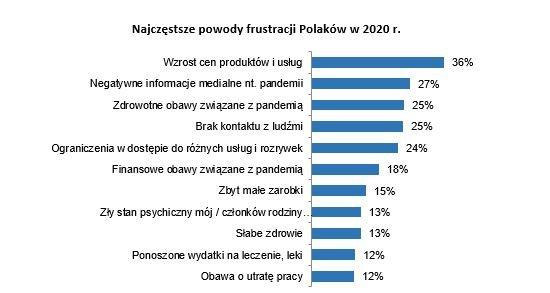 Wzrost cen bardziej frustrujący niż Covid-19- wykres, najczęstsze powody frustracji Polaków