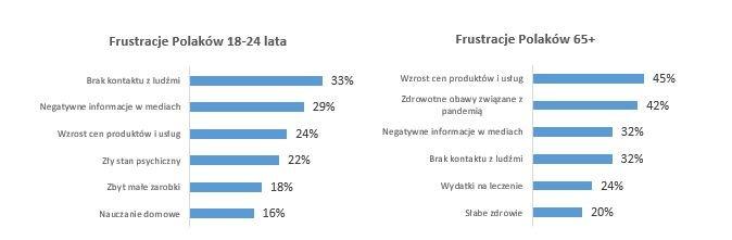 Wzrost cen bardziej frustrujący niż Covid-19- wykresy, frustracje Polaków  z podziałem na wiek