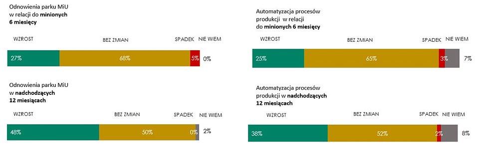 Źródło: Badanie Instytutu Keralla Research na zlecenie Simens Financial Services w Polsce, wrzesień 2020 r. N = 100 firm produkcyjnych z branży przetwórstwa tworzyw sztucznych (MŚP).