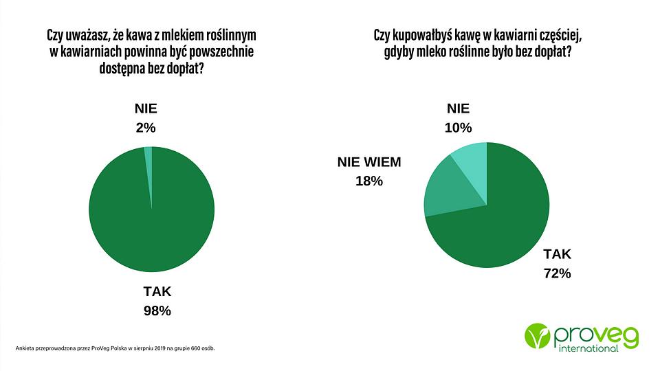 Ankieta przeprowadzona przez ProVeg Polska w sierpniu 2019 na grupie 660 osób.