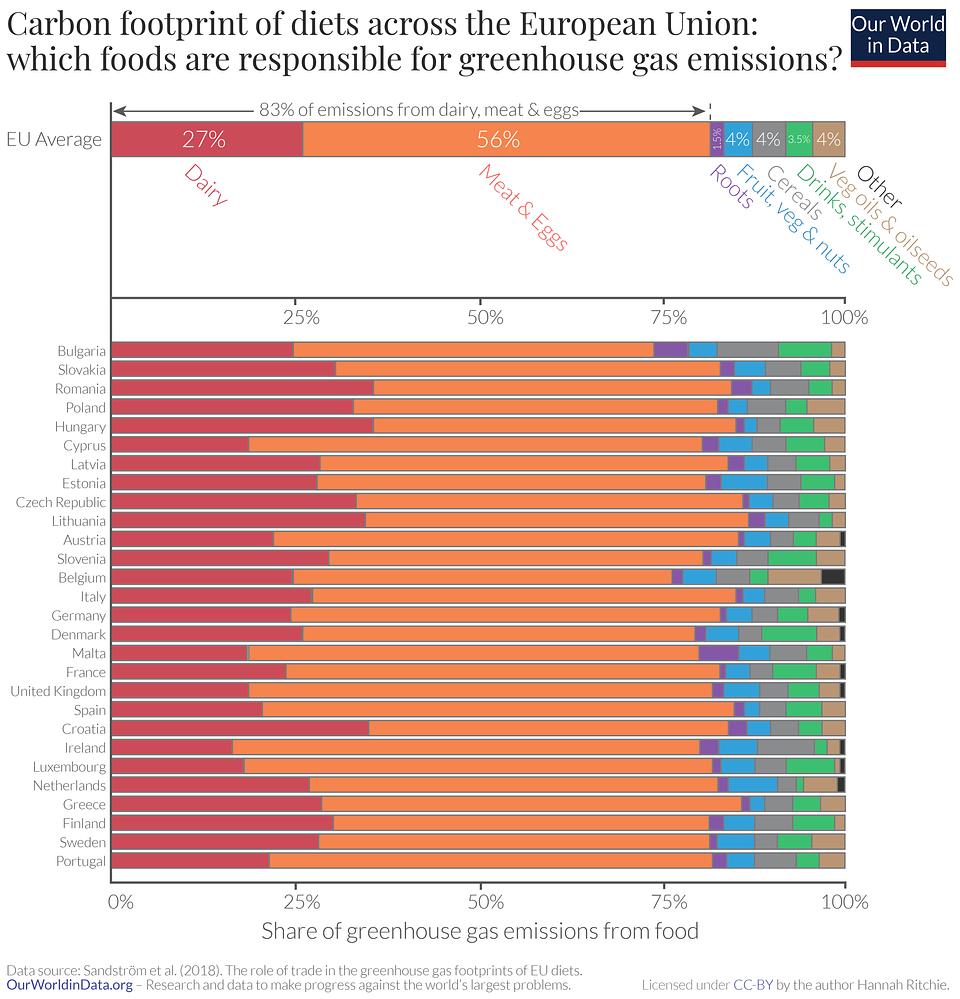 OurWorldinData.org: Ślad węglowy żywności w Unii Europejskiej: które produkty spożywcze odpowiadają za emisje gazów cieplarnianych. Mięso, jaja i nabiał stanowią średnio 83% emisji z europejskiej diety.