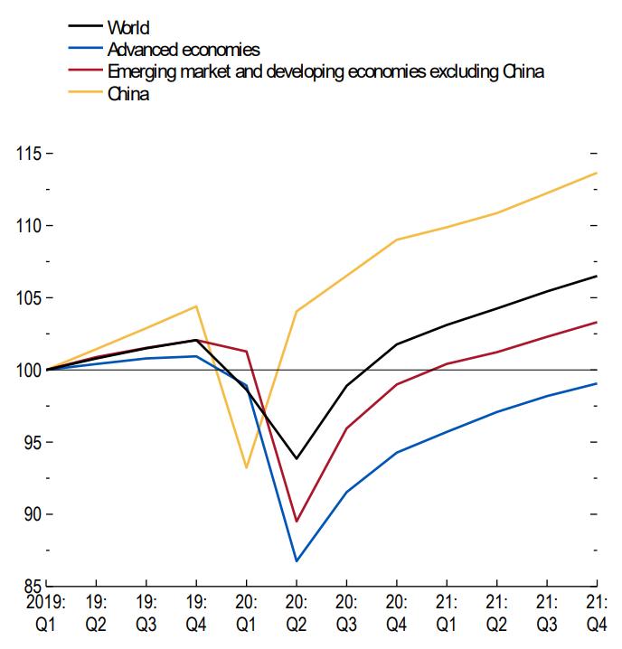 Źródło: World Economic Outlook Update June 2020