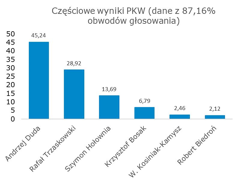 wyniki_2.png