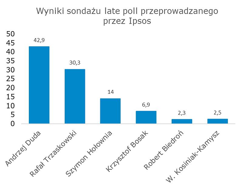 wyniki.png