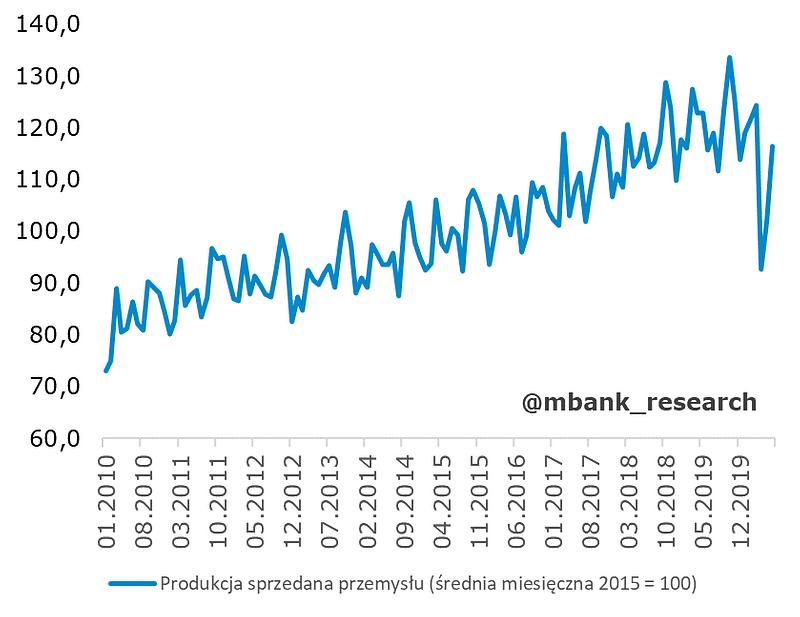 produkcja_indeks.png