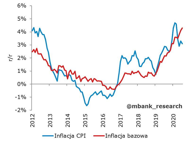 inflacja_lipiec.png