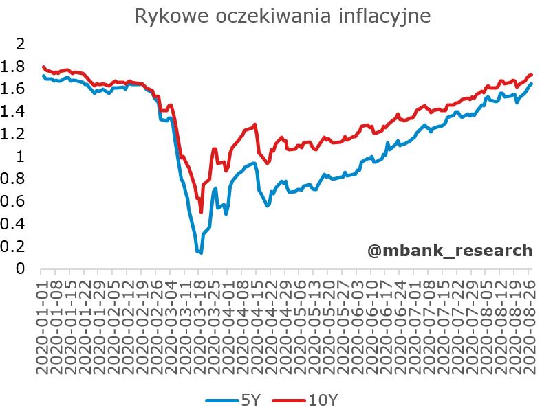 Źródło: Bloomberg (5y & 10y inflation breakevens).