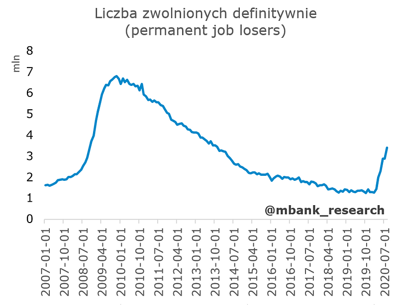 stopa bezrobocia 2.PNG