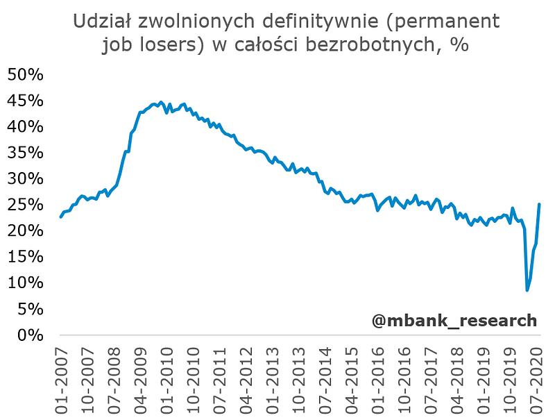 stopa bezrobocia 3.PNG