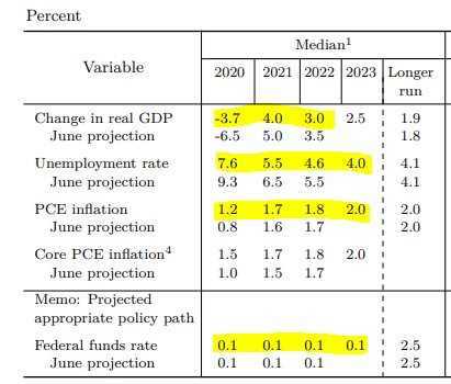 https://www.federalreserve.gov/monetarypolicy/files/fomcprojtabl20200916.pdf