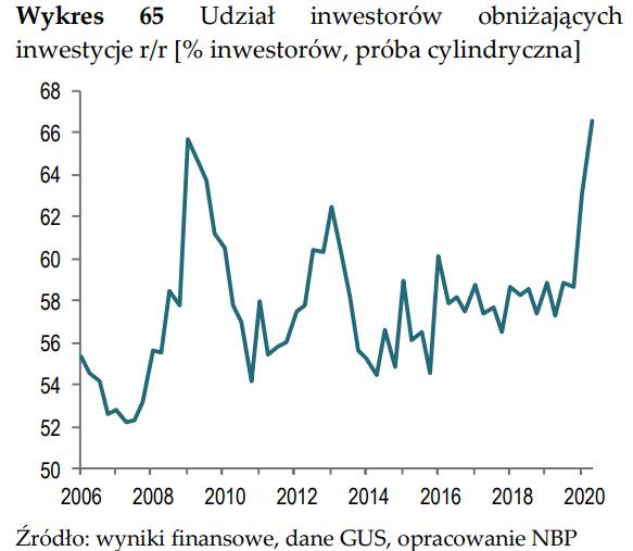inwestycje_zero.PNG