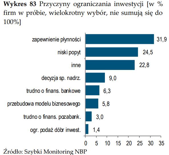 przyczyny_ograniczana_inwestycji.PNG