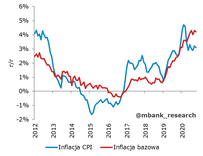 inflacja_pazdziernik.png