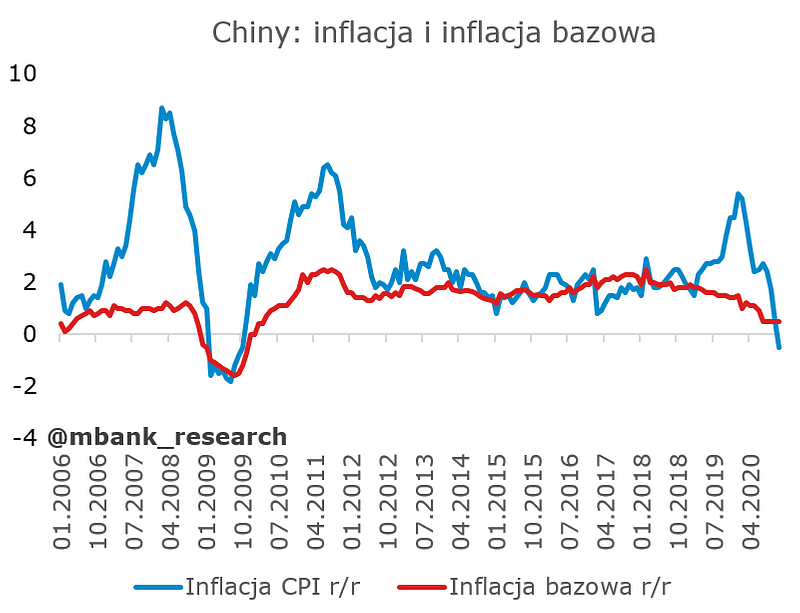 inflacja_chiny1.PNG