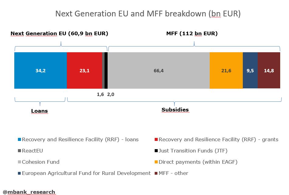 Źródło: opracowanie własne na podstawie komunikatów Komisji Eurpejskiej, MRPiT i MFiPR