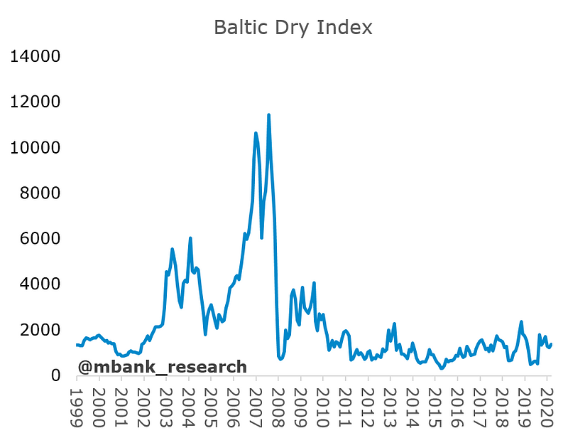baltic dry.PNG