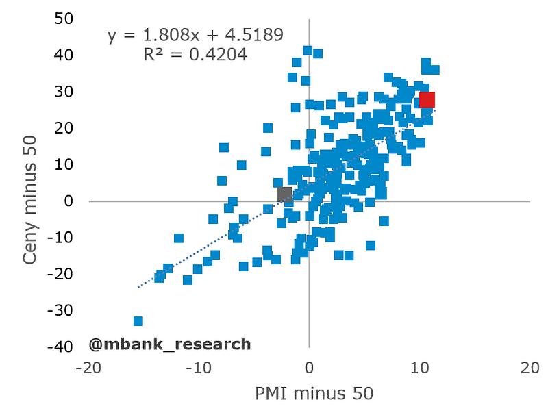 indeks cenowy pmi.PNG