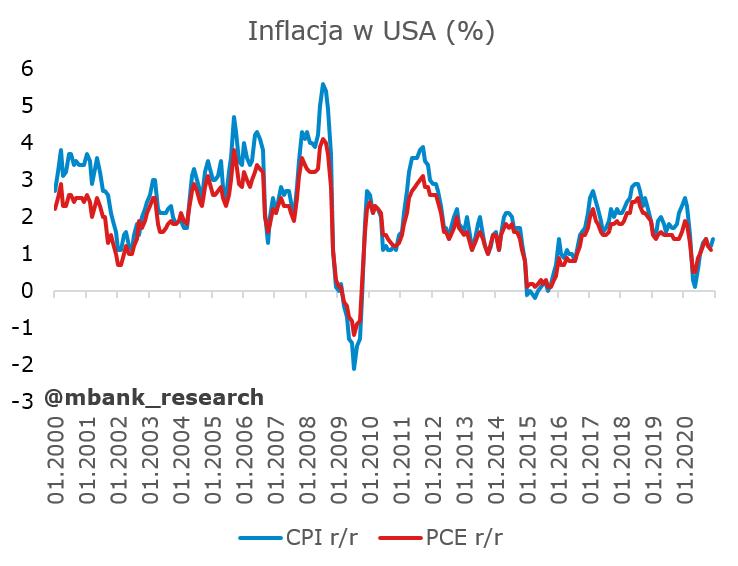 usa_inflacja1.PNG