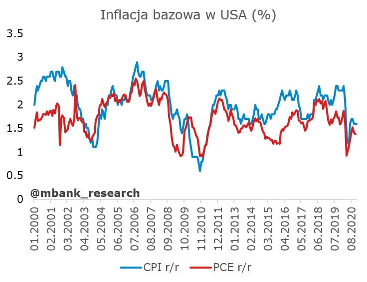 usa_inflacja2.PNG