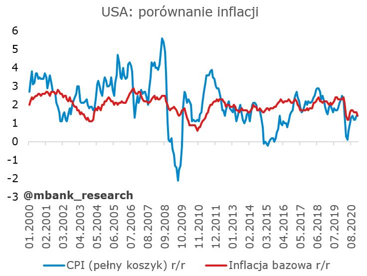 usa_inflacja.PNG