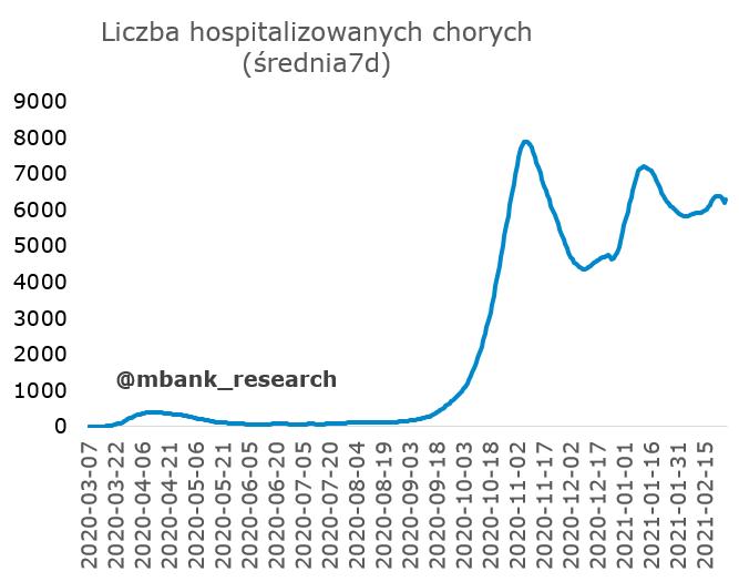 Cze_hospitalizowani.PNG