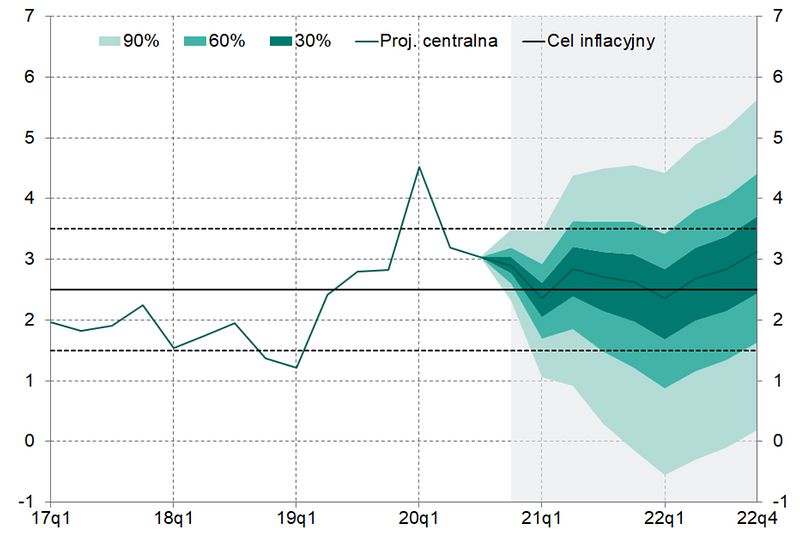 projekcja_inflacja.PNG