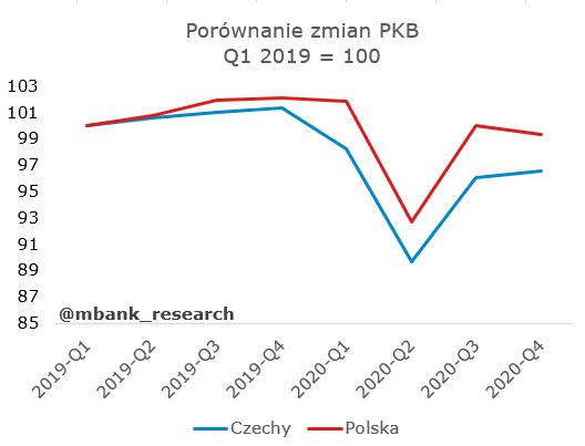 porównanie pkb pl_cze.PNG