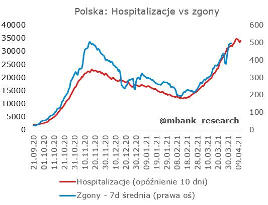 PL_hosp_vs_zgony.PNG