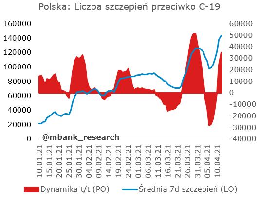 szczepienia_dziennie.PNG