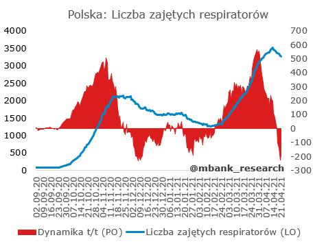 PL_zajete_respiratory.PNG