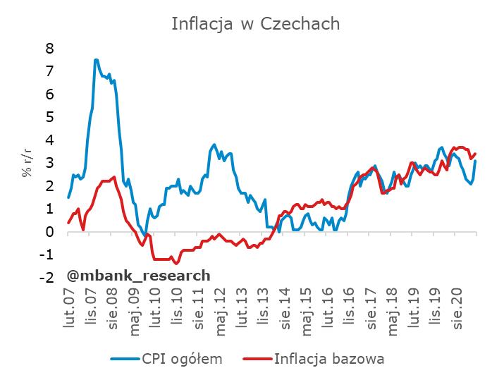 cpi_czechy.png