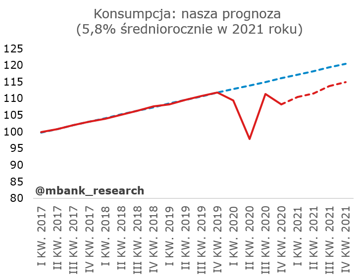 prognoza_konsumpcja.PNG