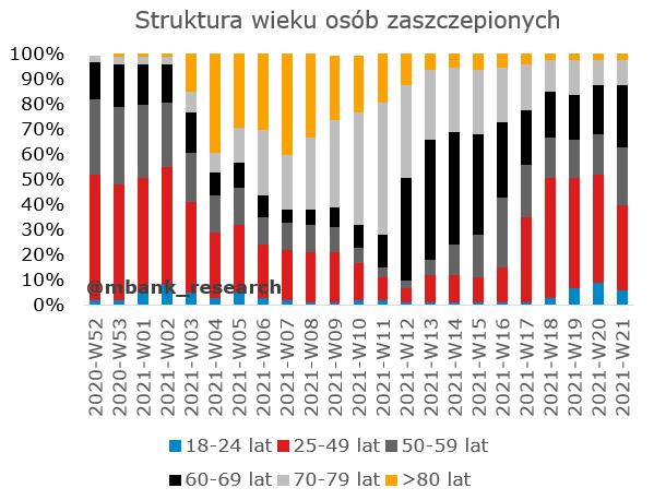PL_szczepienia_wiek.PNG