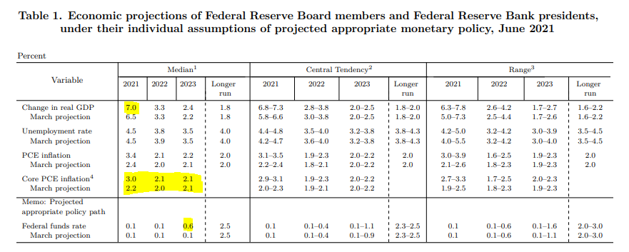 Źródło: https://www.federalreserve.gov/monetarypolicy/files/fomcprojtabl20210616.pdf