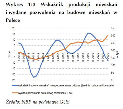 wskaźnik_produkcji_mieszkań.PNG
