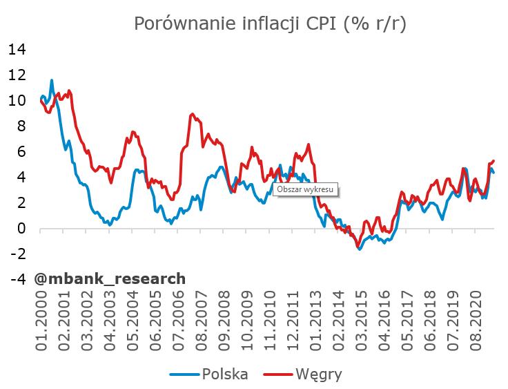 inflacja polska-hu.PNG