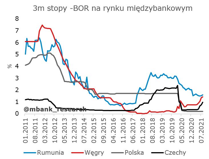 stopy_międzybank.PNG